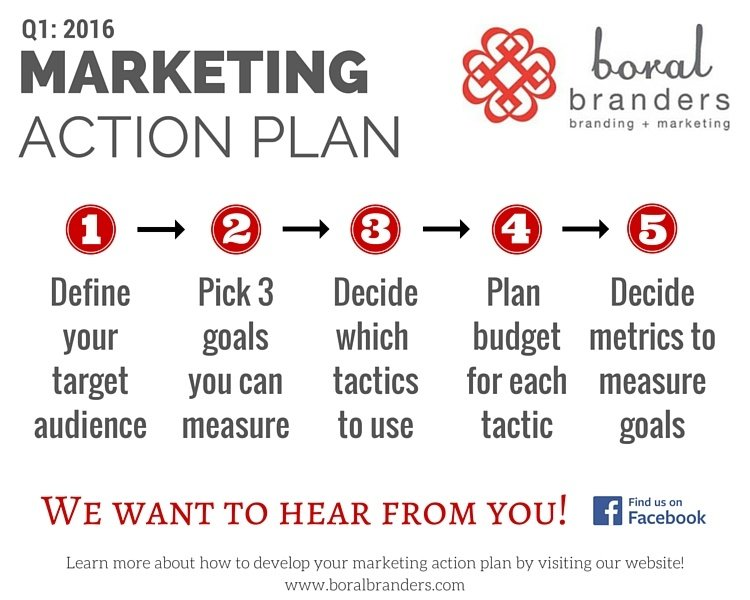 how to draw an action plan